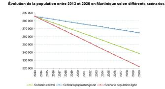 Projections de population en Martinique